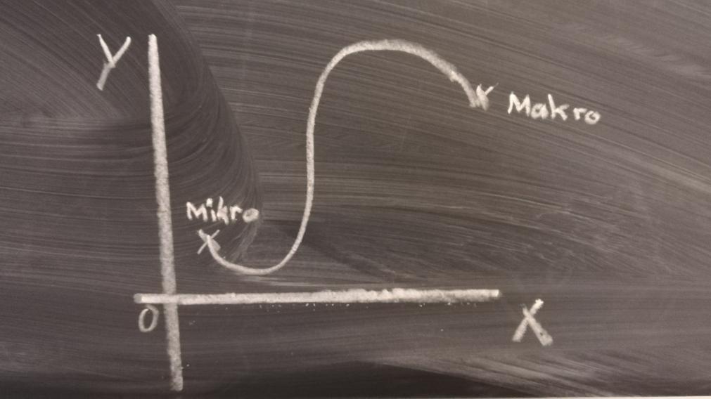 Sinnbild für die Skalierung von Mikro- auf Makroebene