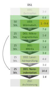 Vom Mikromagnetismus zum Prozess Nanoindentation.